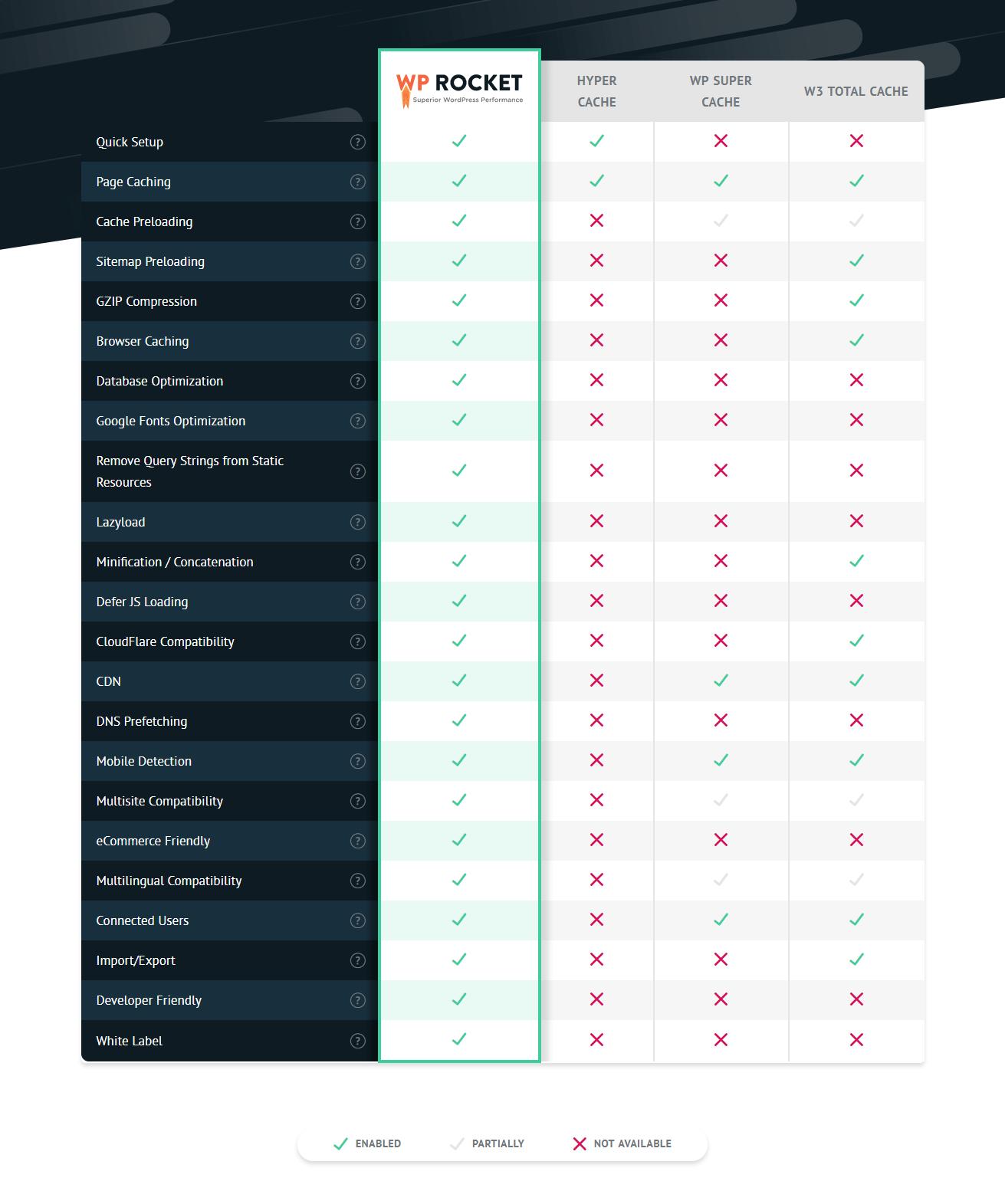 Τα χαρακτηριστικά του WP Rocket