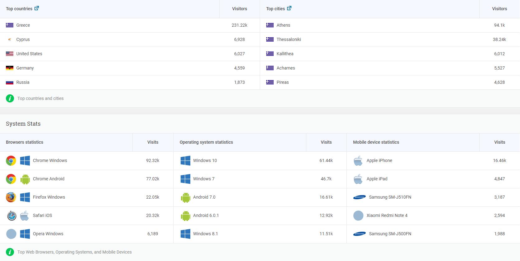 Τα στατιστικά του Analytify στο WordPress Dashboard.
